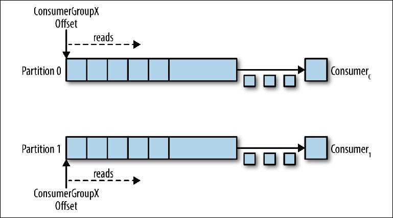 Понимание брокеров сообщений. Изучение механики обмена сообщениями посредством ActiveMQ и Kafka. Глава 3. Kafka - 6