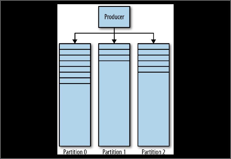 Понимание брокеров сообщений. Изучение механики обмена сообщениями посредством ActiveMQ и Kafka. Глава 3. Kafka - 1