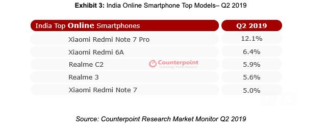 Redmi Note 7 Pro стал бестселлером онлайновых продаж в Индии во втором квартале текущего года