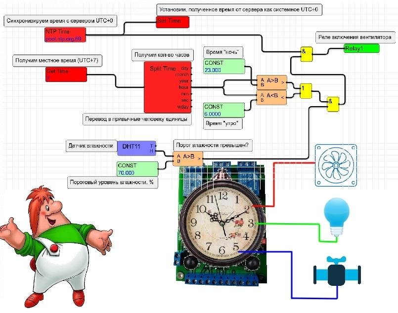 ShIoTiny: часы без пружины или реальное время и как с ним работать - 1