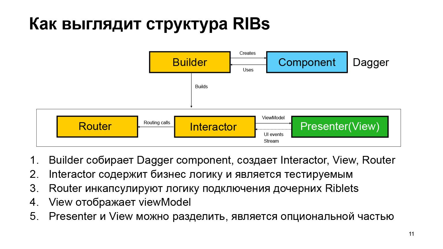 Как мы внедряли архитектуру RIBs. Доклад Яндекс.Такси - 7