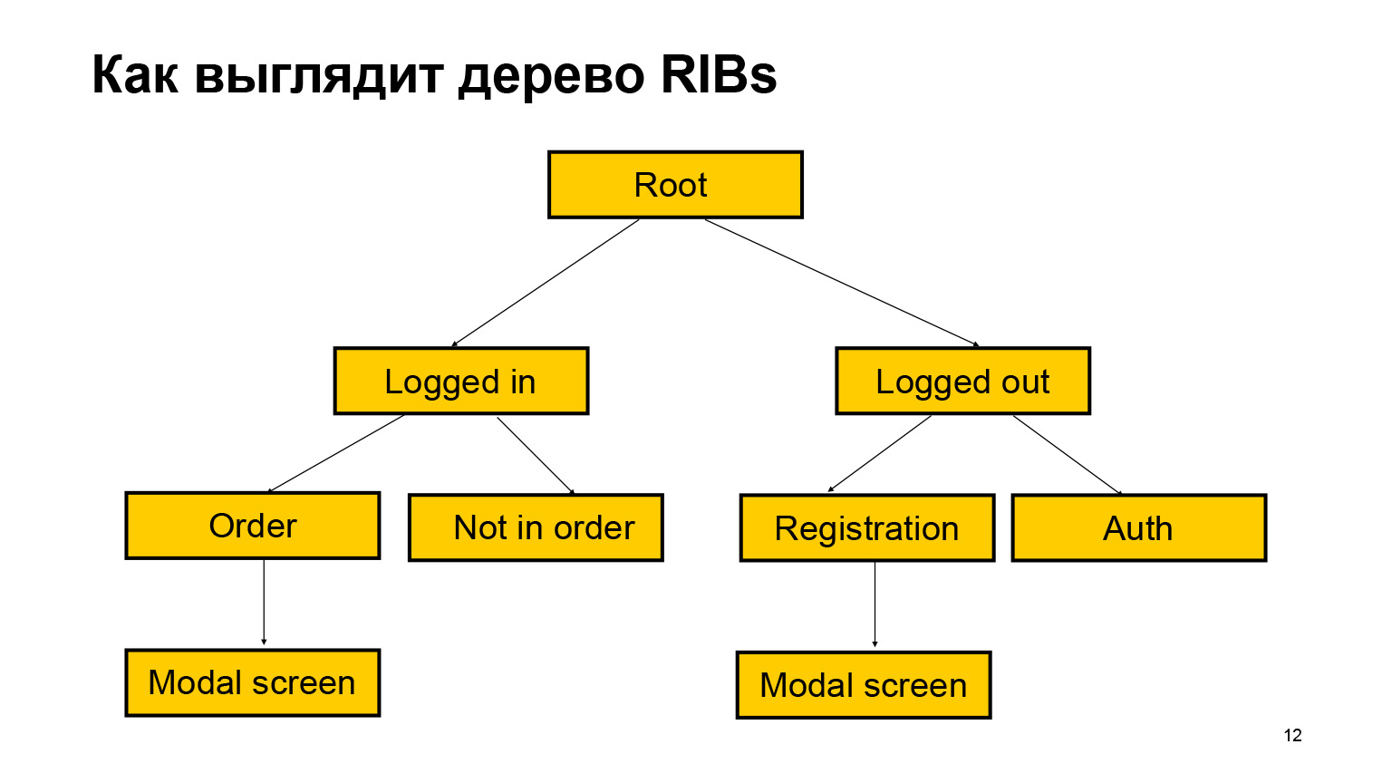 Как мы внедряли архитектуру RIBs. Доклад Яндекс.Такси - 8