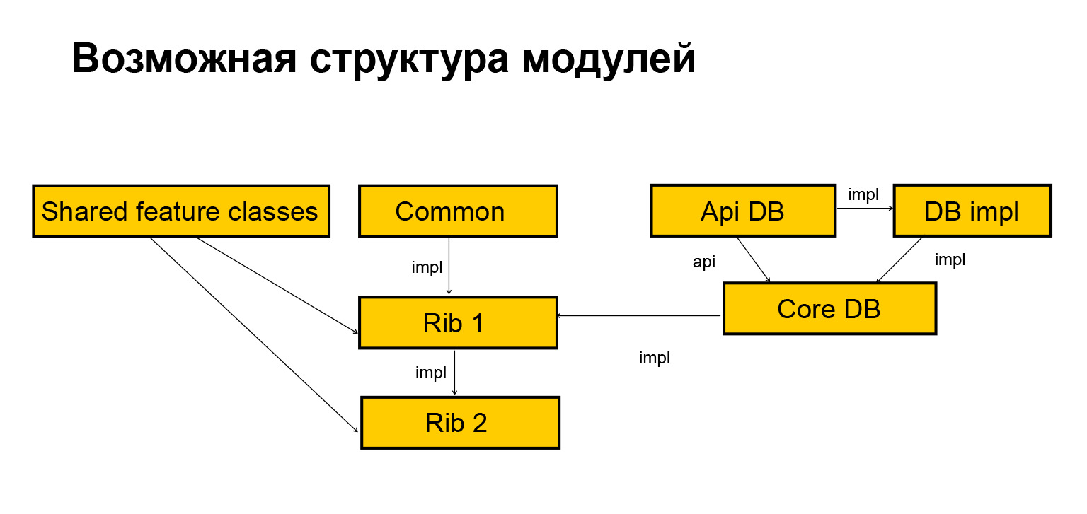 Как мы внедряли архитектуру RIBs. Доклад Яндекс.Такси - 9