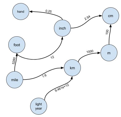 Разбор задачи с собеседования Google: поиск соотношения - 3