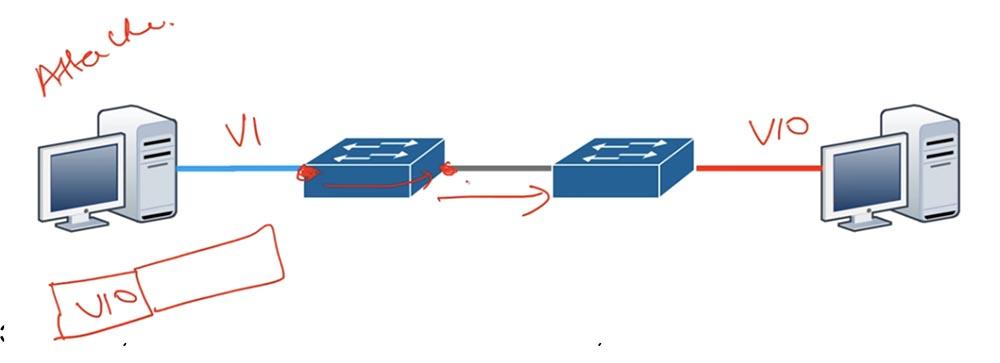 Тренинг Cisco 200-125 CCNA v3.0. День 41. DHCP Snooping и Nondefault Native VLAN - 10