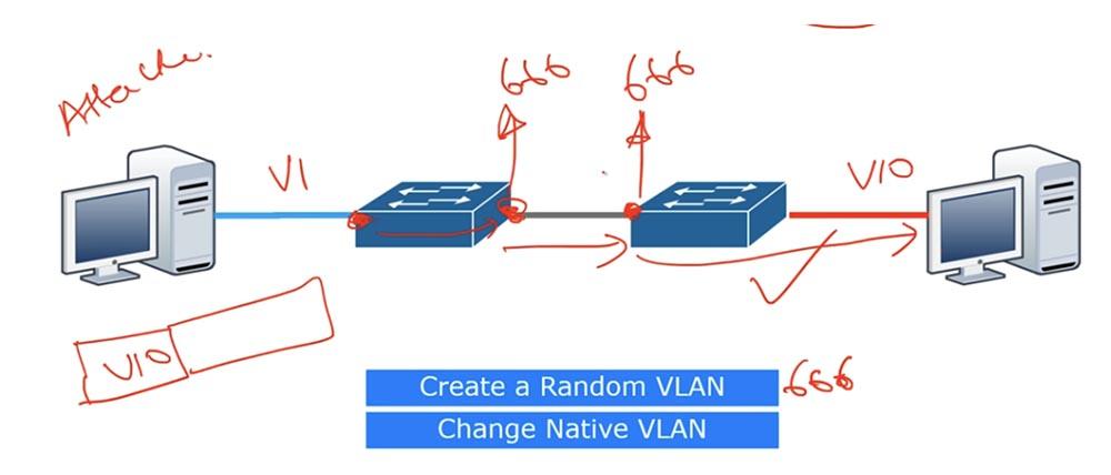 Тренинг Cisco 200-125 CCNA v3.0. День 41. DHCP Snooping и Nondefault Native VLAN - 11