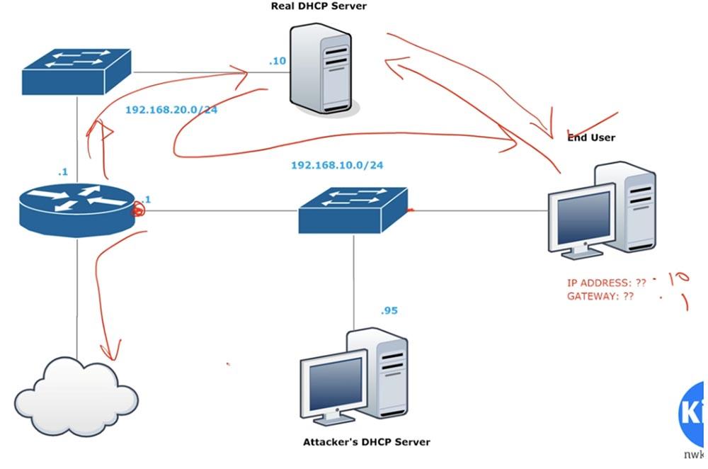 Тренинг Cisco 200-125 CCNA v3.0. День 41. DHCP Snooping и Nondefault Native VLAN - 2