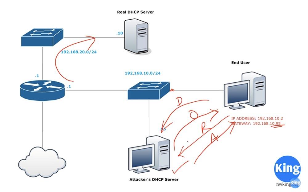 Тренинг Cisco 200-125 CCNA v3.0. День 41. DHCP Snooping и Nondefault Native VLAN - 3