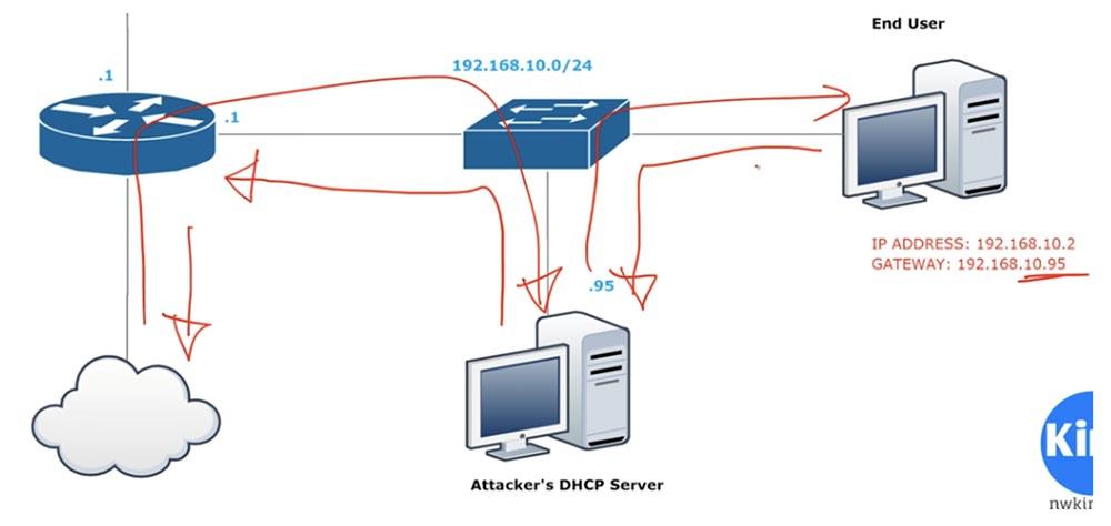 Тренинг Cisco 200-125 CCNA v3.0. День 41. DHCP Snooping и Nondefault Native VLAN - 4