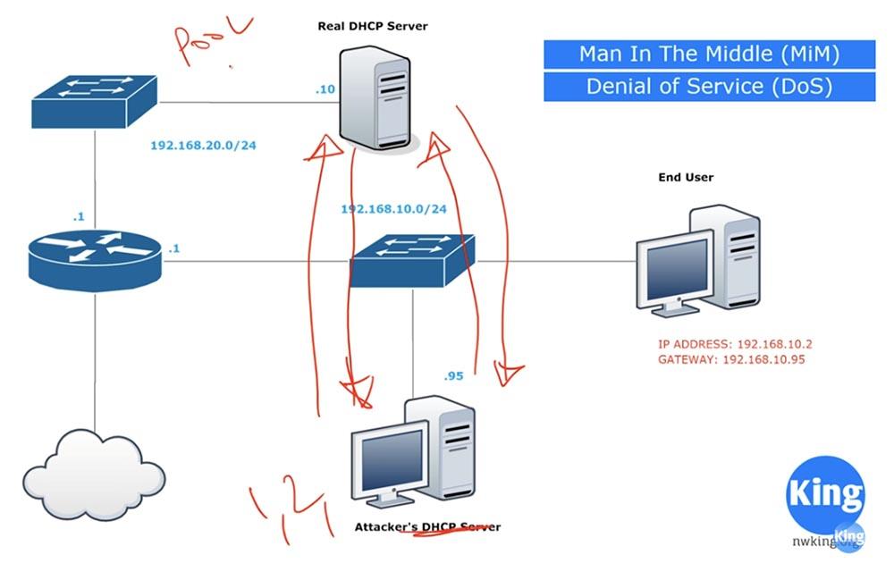 Тренинг Cisco 200-125 CCNA v3.0. День 41. DHCP Snooping и Nondefault Native VLAN - 5