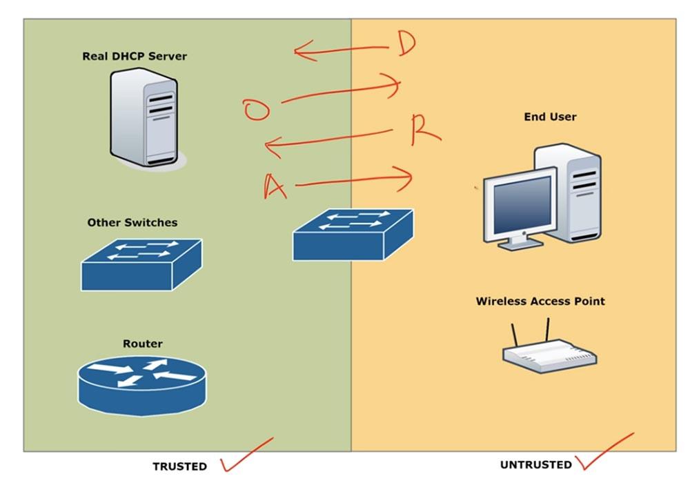 Тренинг Cisco 200-125 CCNA v3.0. День 41. DHCP Snooping и Nondefault Native VLAN - 6