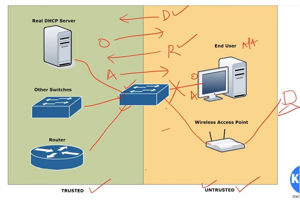 Тренинг Cisco 200-125 CCNA v3.0. День 41. DHCP Snooping и Nondefault Native VLAN - 7