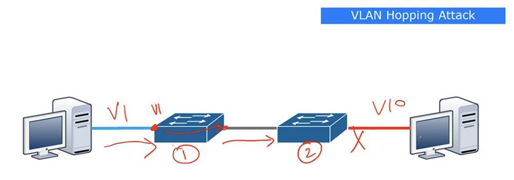Тренинг Cisco 200-125 CCNA v3.0. День 41. DHCP Snooping и Nondefault Native VLAN - 9