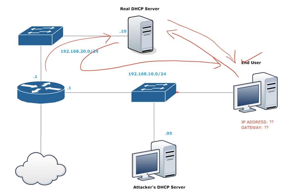 Тренинг Cisco 200-125 CCNA v3.0. День 41. DHCP Snooping и Nondefault Native VLAN - 1