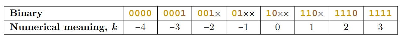 Posit-арифметика: победа над floating point на его собственном поле. Часть 1 - 10