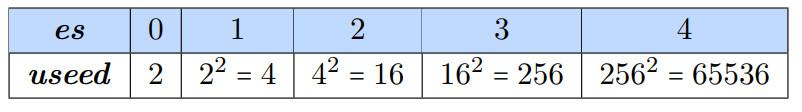 Posit-арифметика: победа над floating point на его собственном поле. Часть 1 - 13