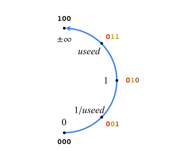 Posit-арифметика: победа над floating point на его собственном поле. Часть 1 - 15