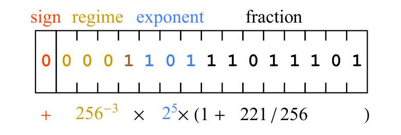 Posit-арифметика: победа над floating point на его собственном поле. Часть 1 - 30