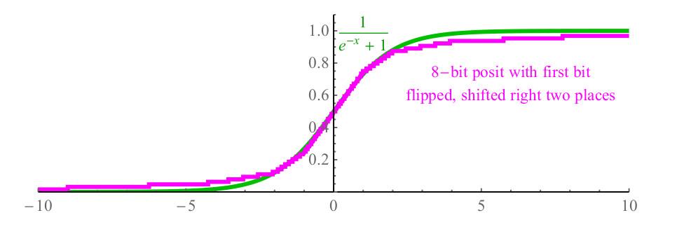 Posit-арифметика: победа над floating point на его собственном поле. Часть 1 - 37