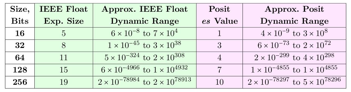 Posit-арифметика: победа над floating point на его собственном поле. Часть 1 - 39