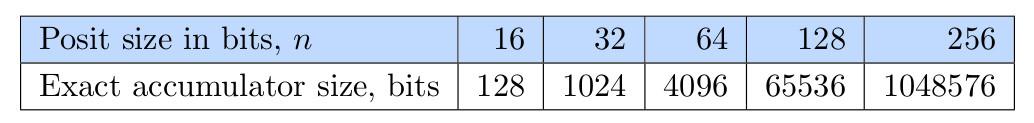 Posit-арифметика: победа над floating point на его собственном поле. Часть 1 - 63