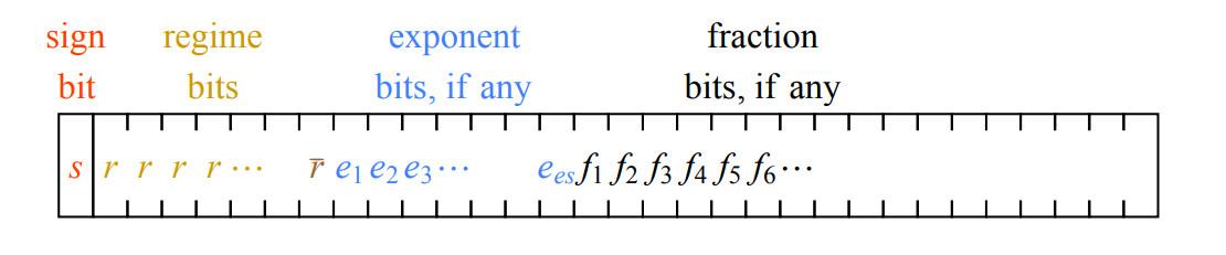 Posit-арифметика: победа над floating point на его собственном поле. Часть 1 - 9
