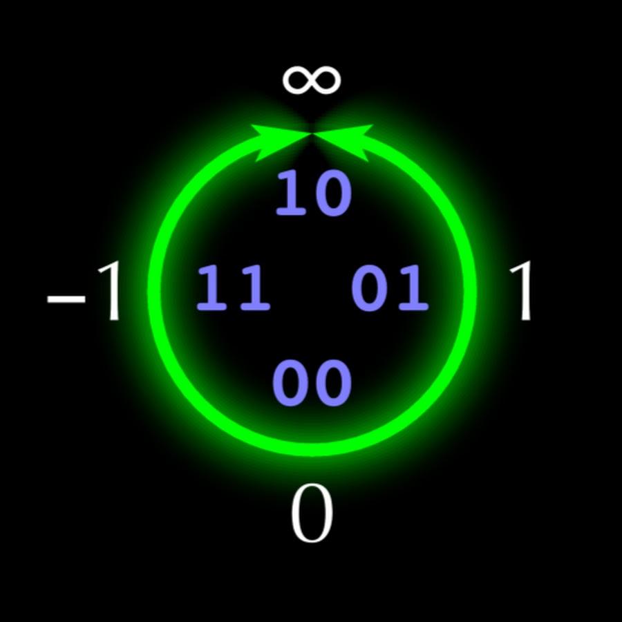 Posit-арифметика: победа над floating point на его собственном поле. Часть 1 - 1