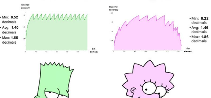 Posit-арифметика: победа над floating point на его собственном поле. Часть 2 - 1