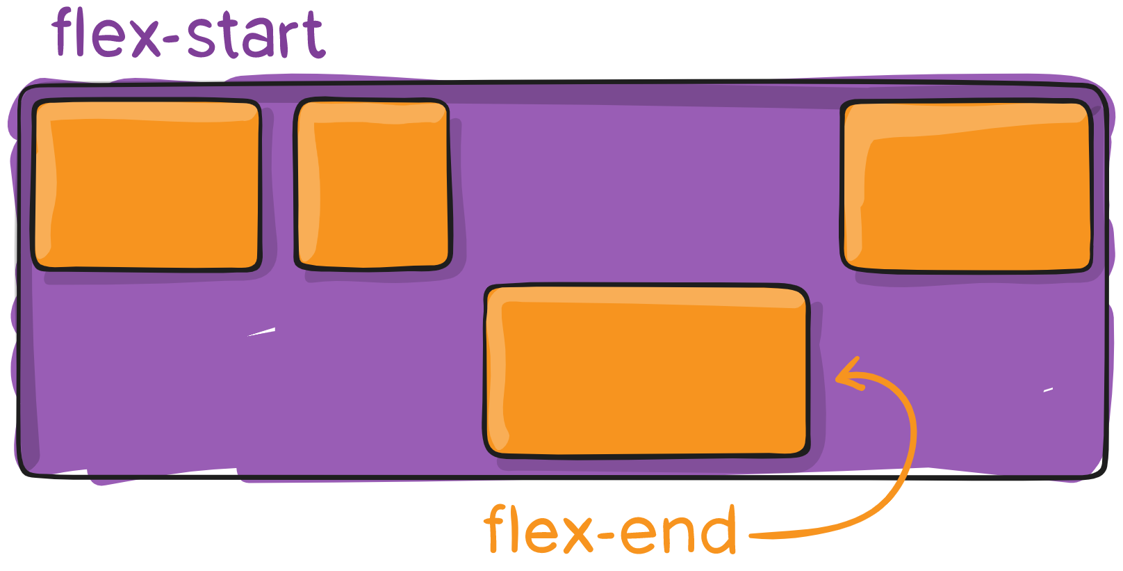 Полное руководство по Flexbox - 12