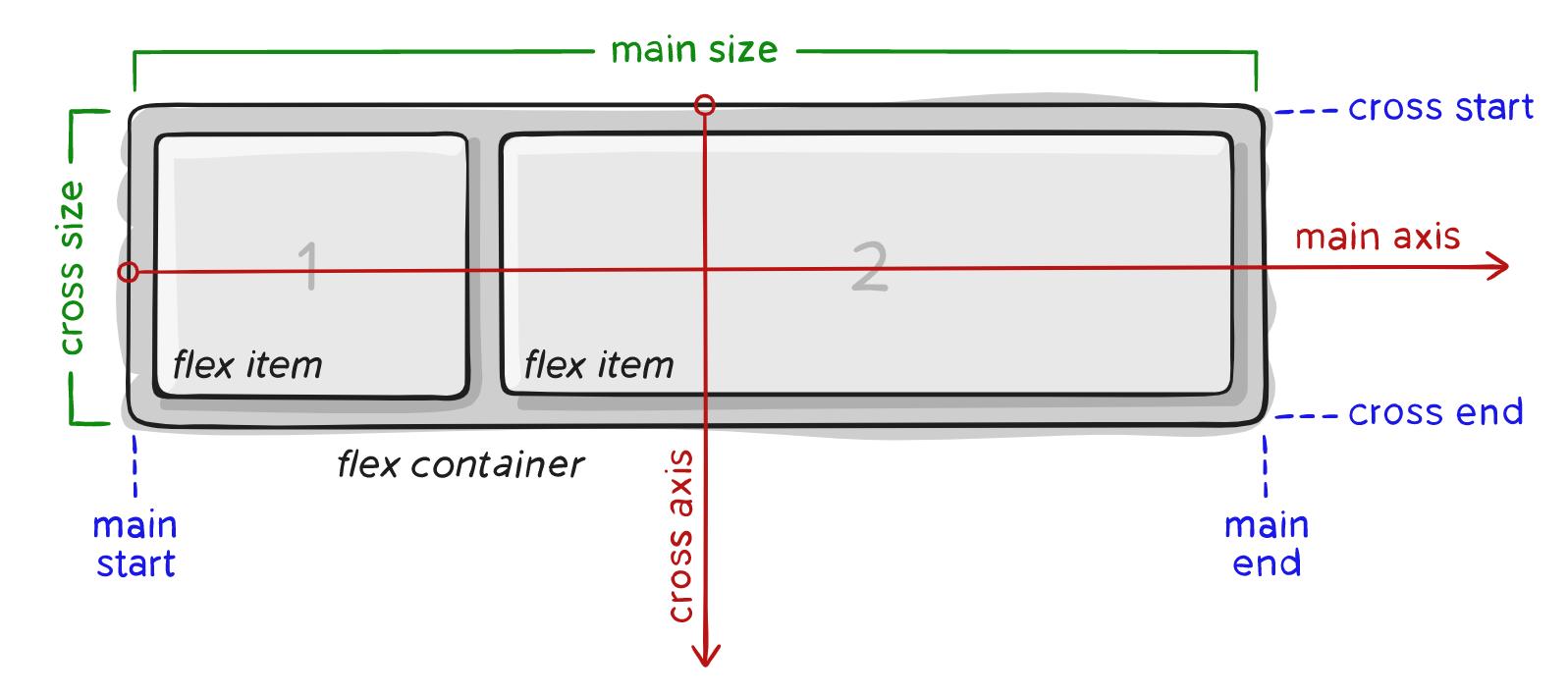 Полное руководство по Flexbox - 1