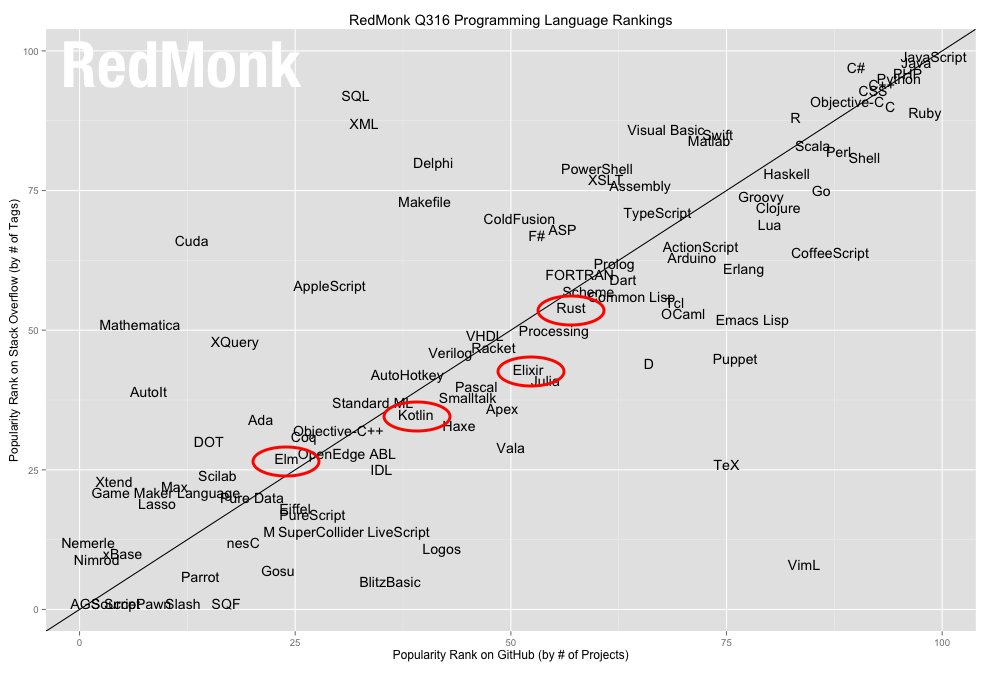 RedMonk stats 2016