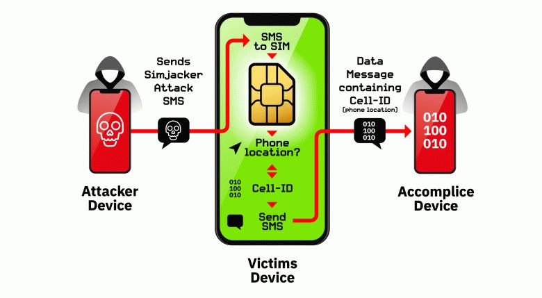 Уязвимость Simjacker, которая позволяет следить за устройствами с SIM-картами, есть в огромном количестве смартфонов
