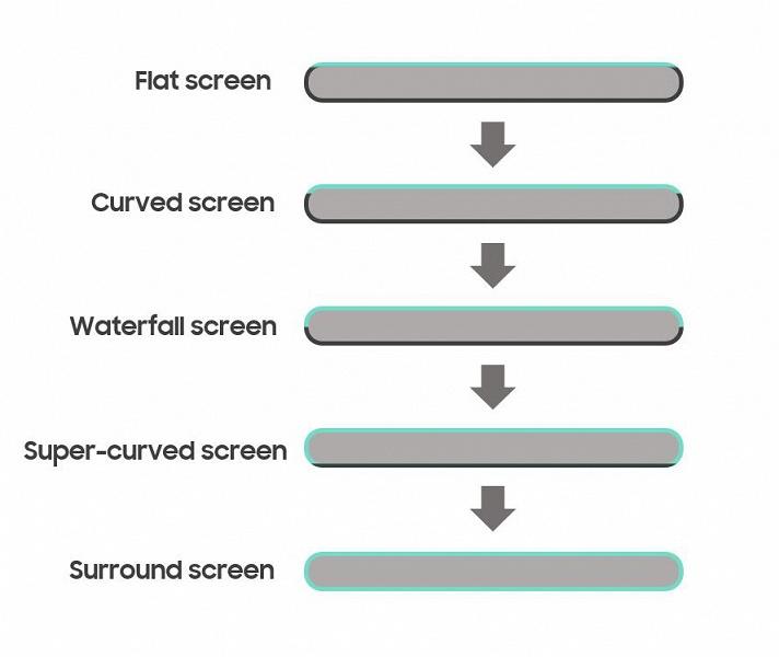 Экраны-водопады — лишь середина пути. Нас ждут смартфоны, оснащенные Surround Screen
