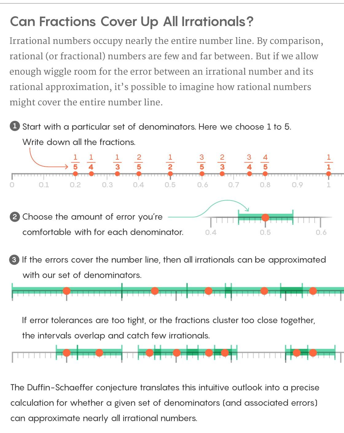 Новое доказательство решает вопрос аппроксимации таких чисел, как пи - 5