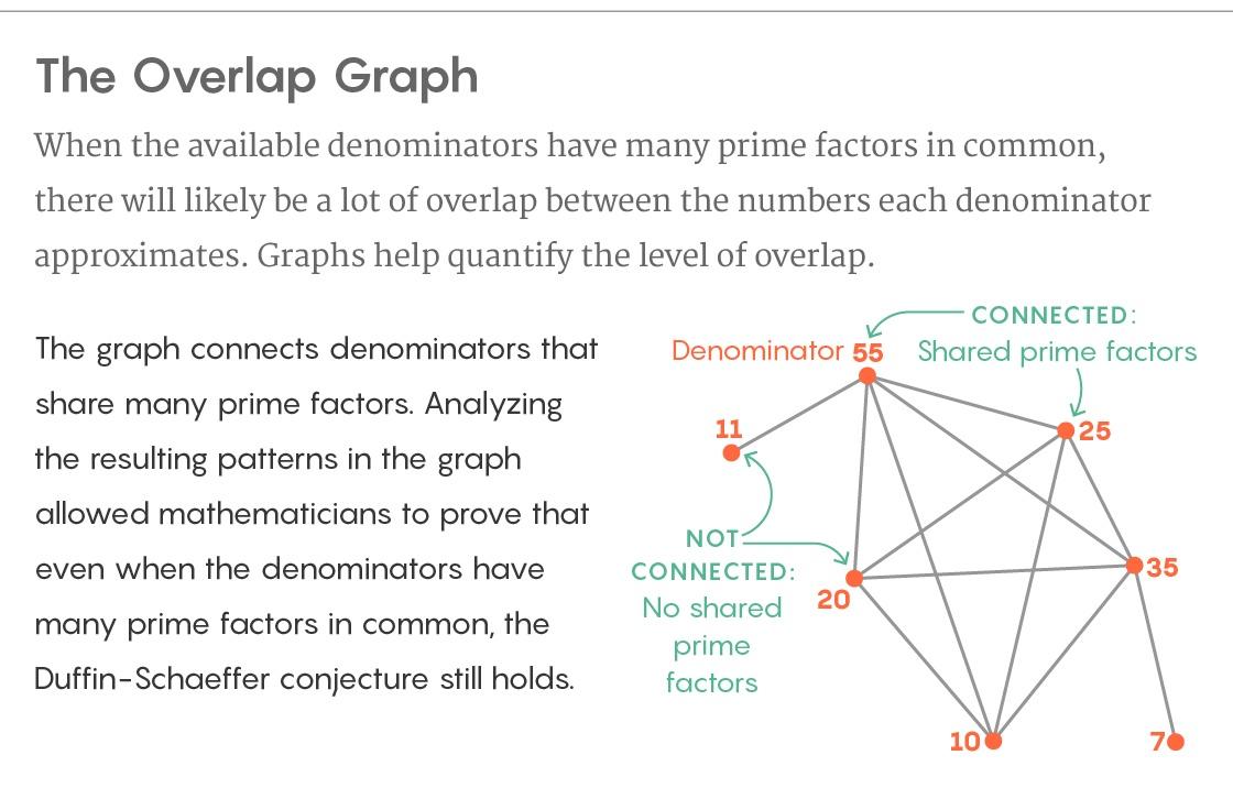 Новое доказательство решает вопрос аппроксимации таких чисел, как пи - 6