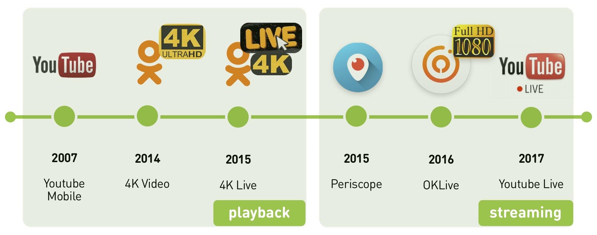 Смотри меня полностью: выжимаем максимум из live video на мобильных платформах - 2