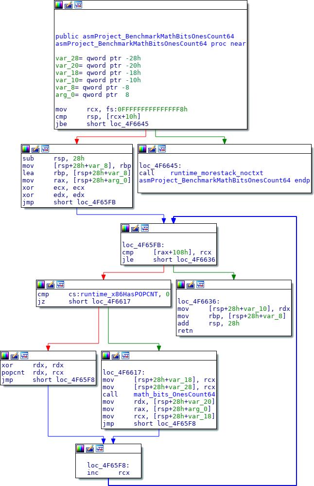 Встраиваемые функции в Go - 2