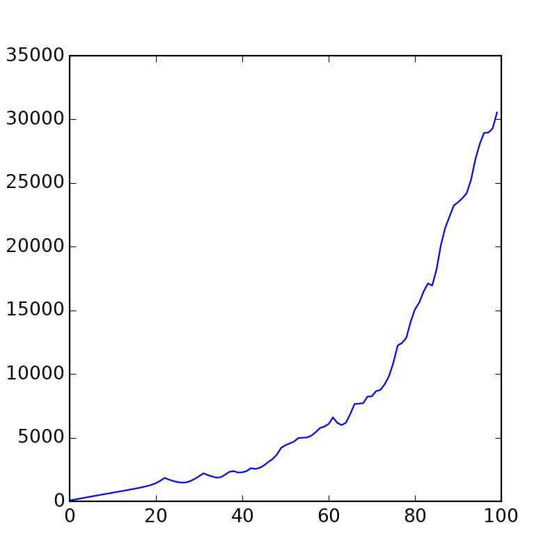 Элементарная симуляция кастомного физического взаимодействия на python + matplotlib - 9