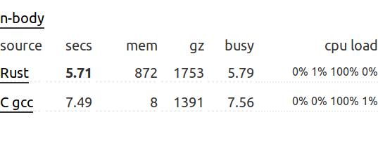 Опровергаем четыре стереотипа о языке программирования Rust - 2