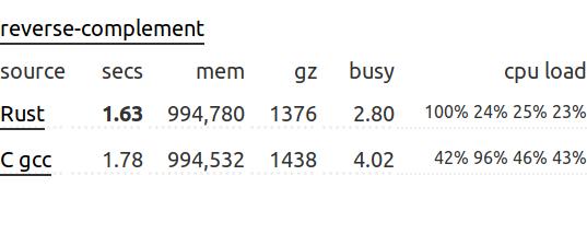 Опровергаем четыре стереотипа о языке программирования Rust - 3