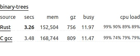 Опровергаем четыре стереотипа о языке программирования Rust - 4