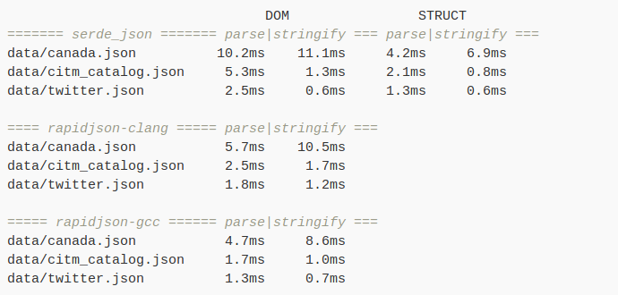 Опровергаем четыре стереотипа о языке программирования Rust - 5