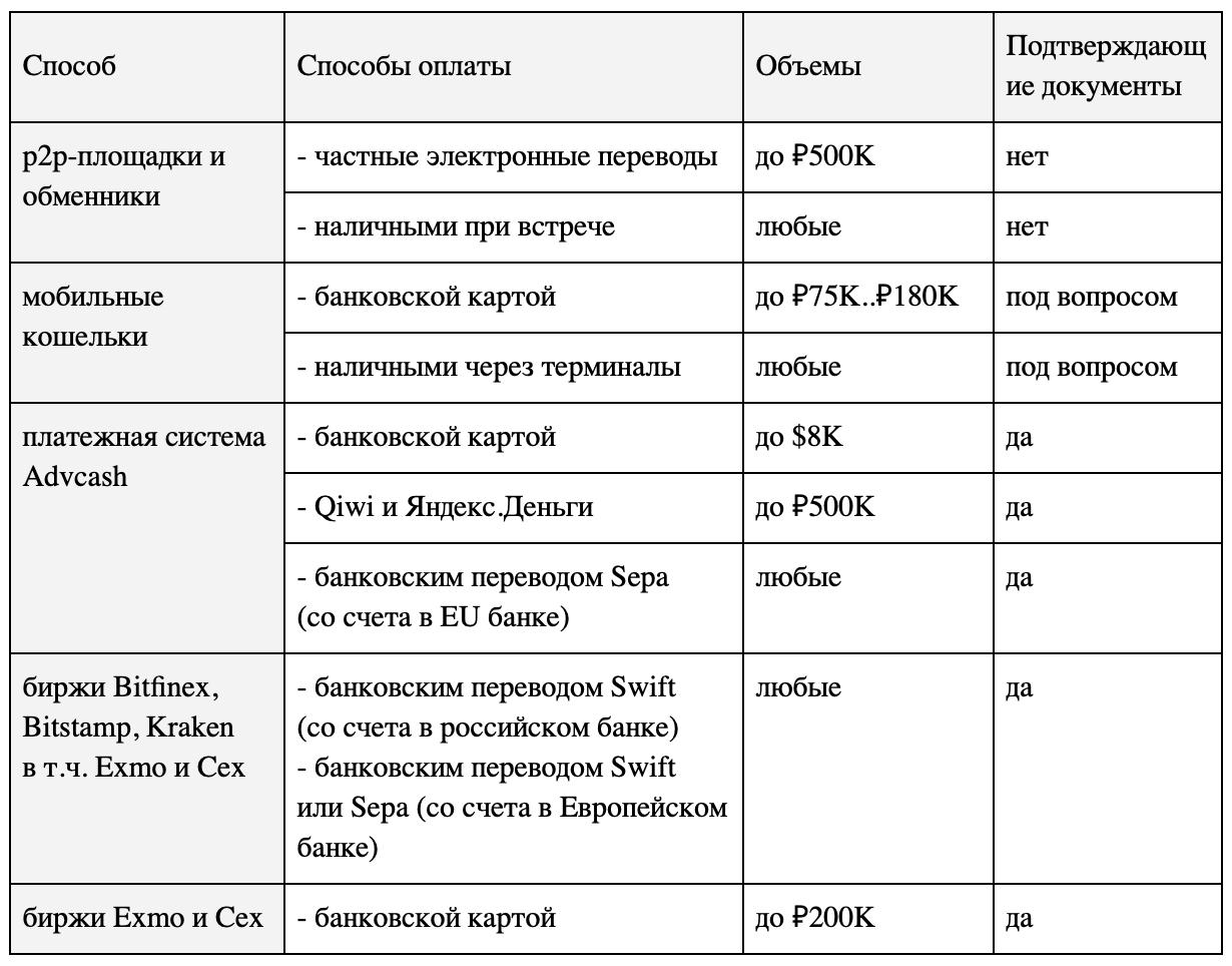 Покупка и продажа криптовалют в России: способы, легализация, риски - 2