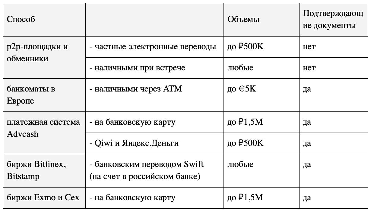 Покупка и продажа криптовалют в России: способы, легализация, риски - 4