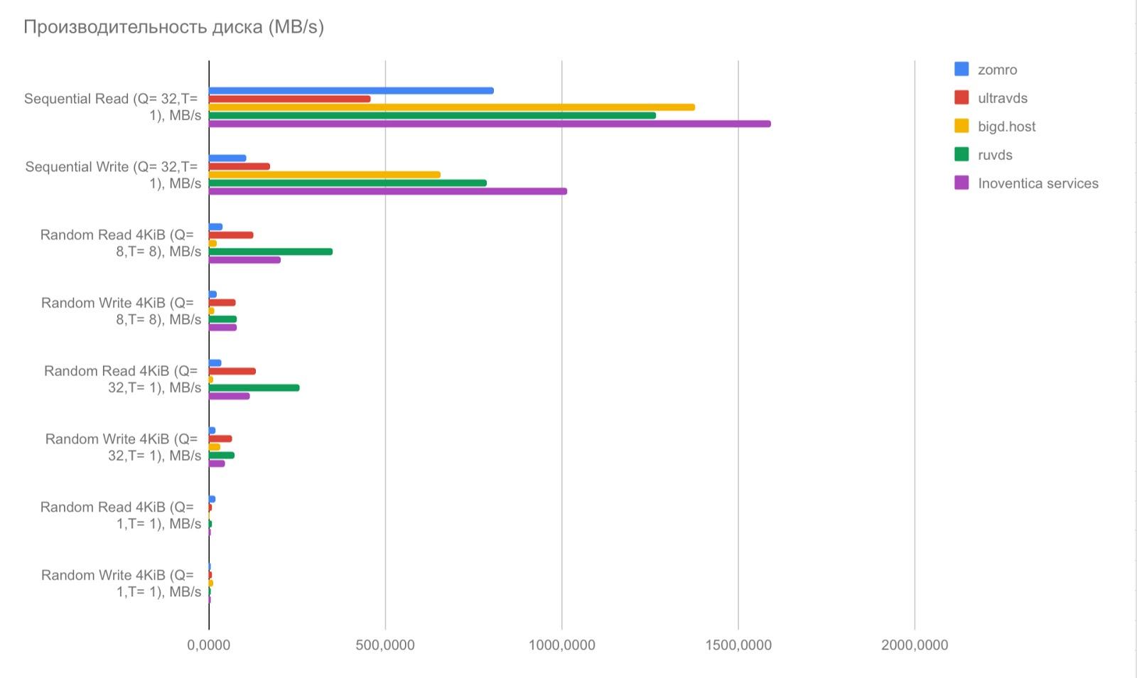 VDS с лицензионным Windows Server за 100 рублей: миф или реальность? - 5