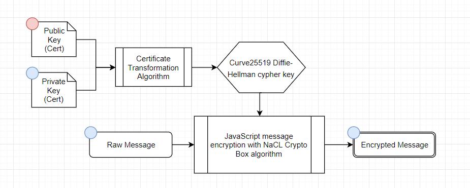 Как работает децентрализованный мессенджер на блокчейне - 2