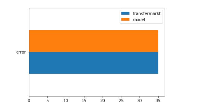 Как создать модель точнее transfermarkt и не предсказывать или что больше всего влияет на стоимость трансферов - 4