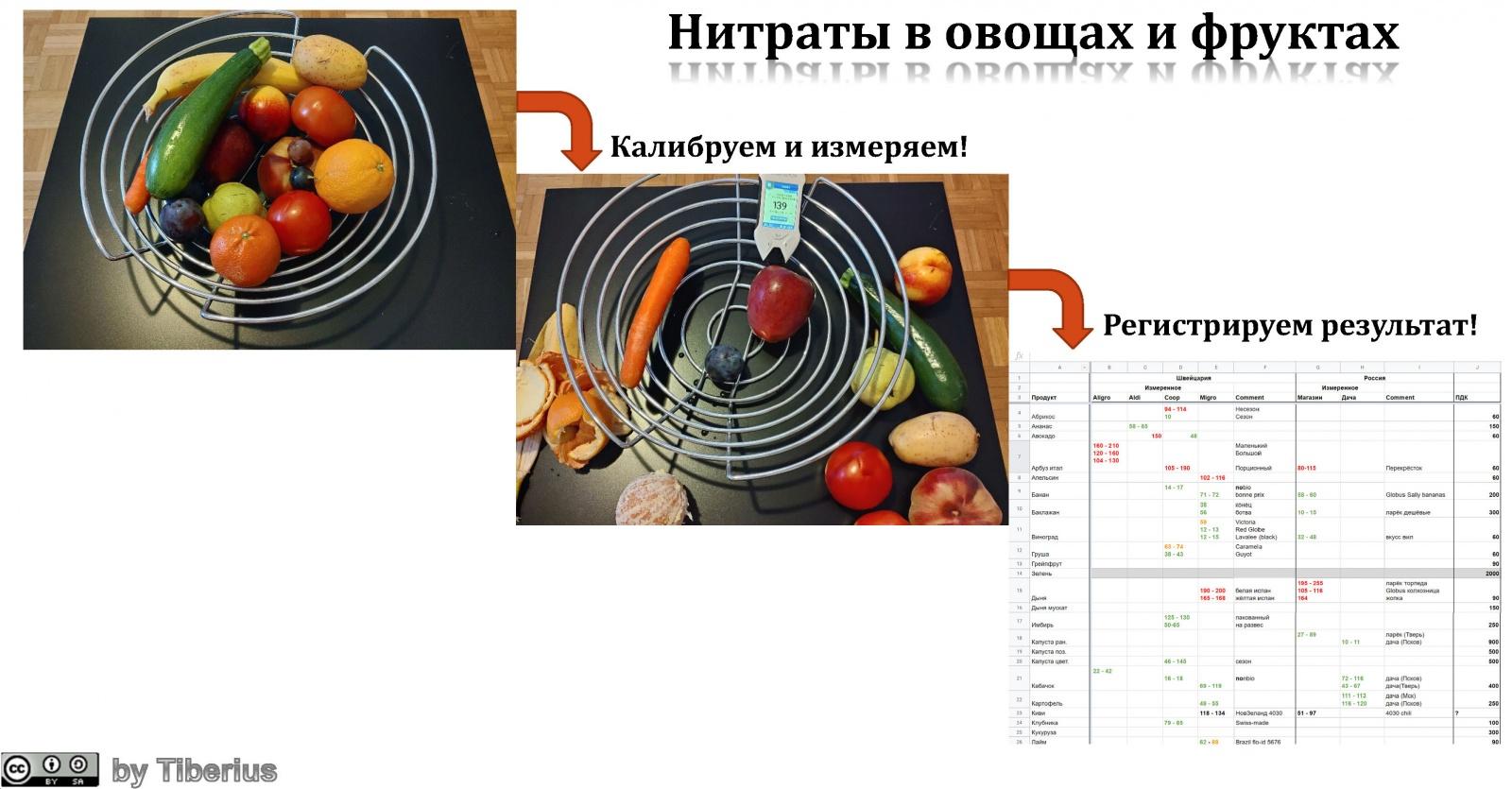 Нитраты в продуктах: магазины Швейцарии vs магазины России vs дача - 1