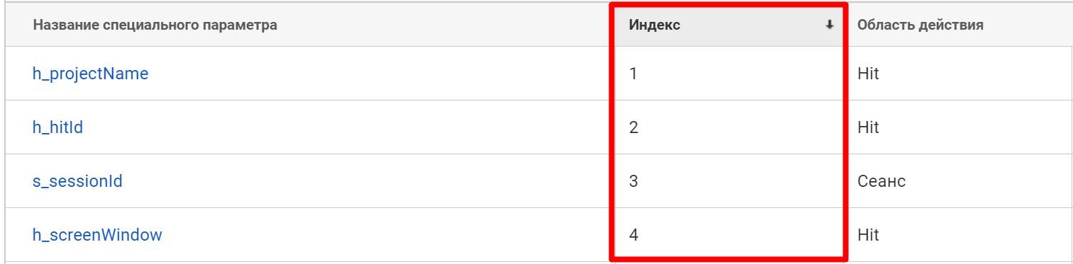 Пользовательские параметры в Google Analytics, которые не раз нас спасали - 6