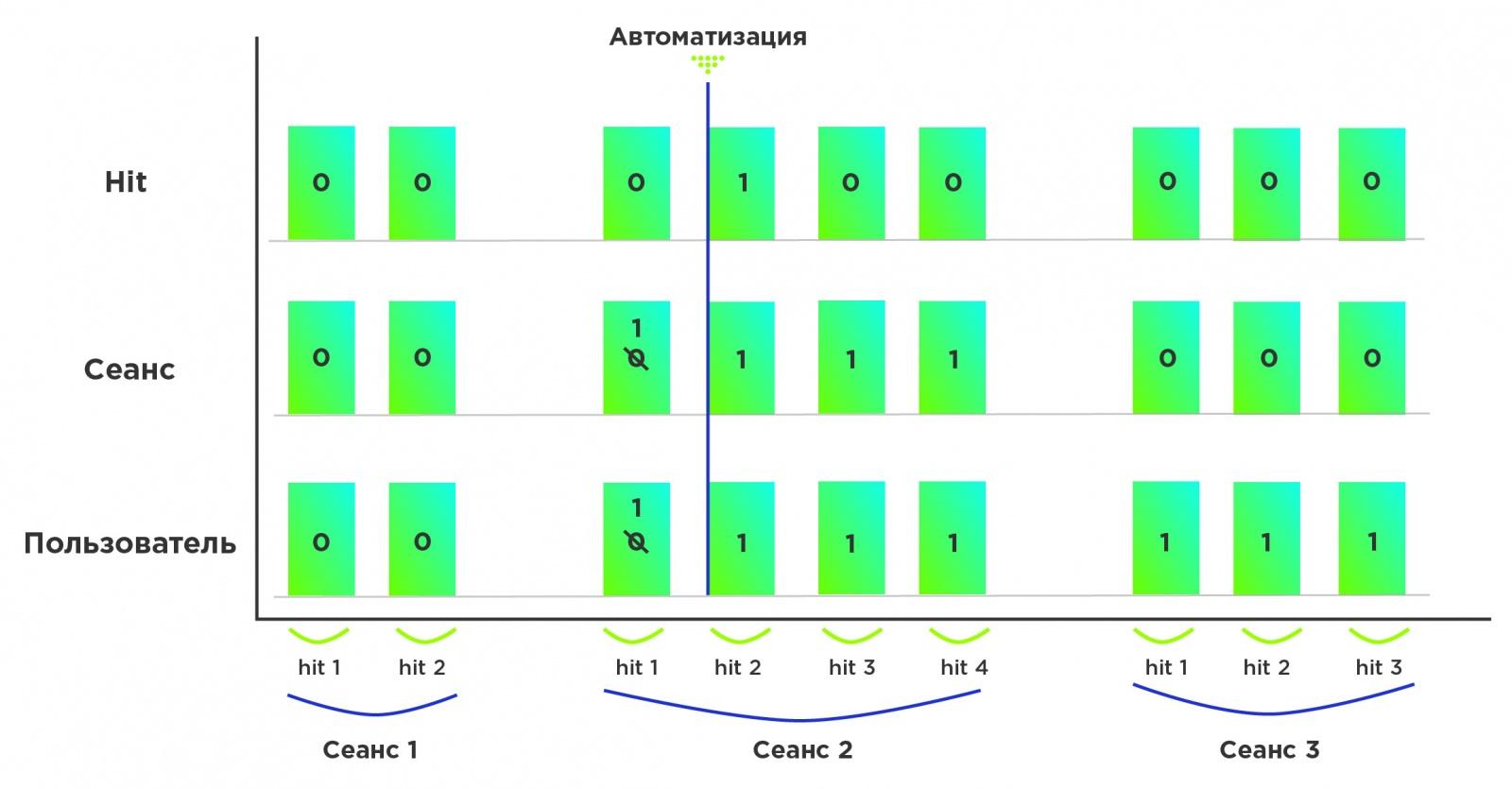 Пользовательские параметры в Google Analytics, которые не раз нас спасали - 1